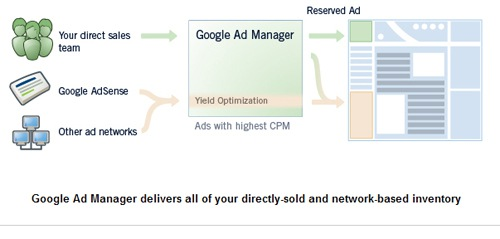 Google to Launch Ad Manager Service
