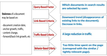 Stale vs Fresh Document as Defined by Google