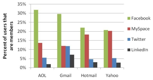 Gmail Users Are More Social Network Friendly