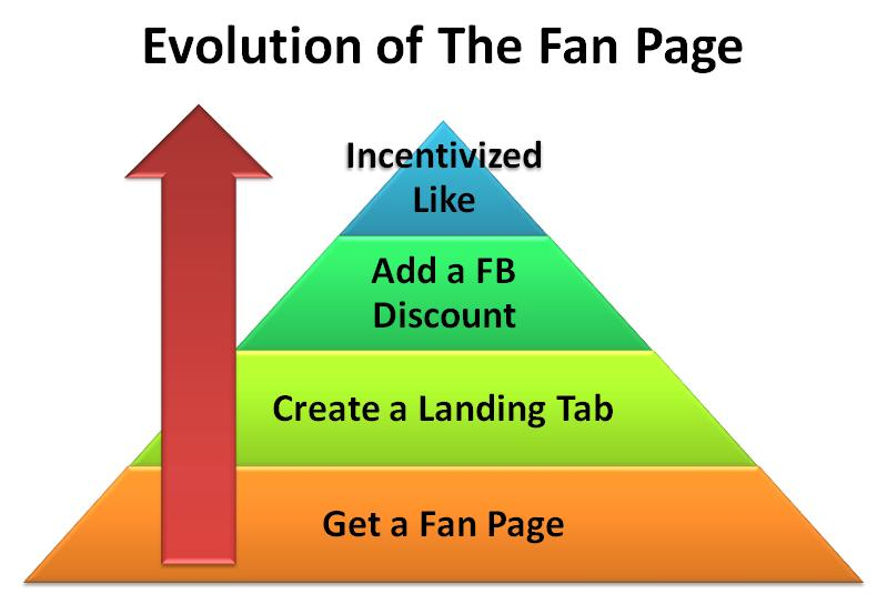 How to Get Facebook Fans: 5 Facebook Fan-Acquisition Strategies