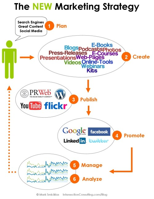 The Creation and Promotion of Social Content
