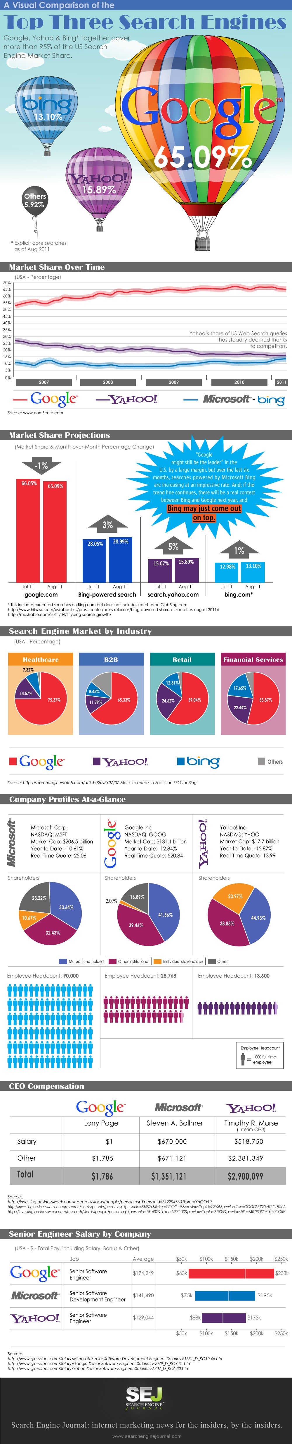 Comparison of the Top Three Search Engines: Bing+Yahoo > Google? [INFOGRAPHIC]