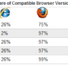 Is HTML5 a New Battleground for Browsers?
