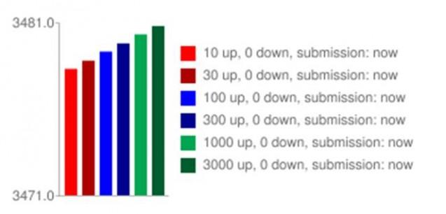 The Reddit Guide to Massive Traffic | Digital Marketing News & Updates