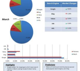 Report: Search Engine Market Share, March 2012 Update