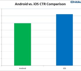 Study: iOS CTR Higher than Android; iPad Users Most Likely to Engage with Mobile Ads