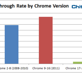 Report: CTR by Browser Version — Chrome and Safari
