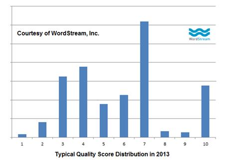 quality-score-averages
