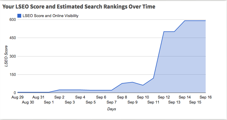 Estimated Rankings over time.
