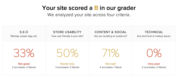 7 Indispensable Website Graders and Content Scores | SEJ