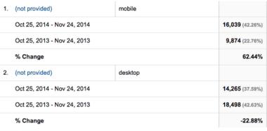 Mobile vs Desktop Organic Referrers
