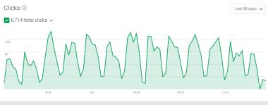 increase in clicks