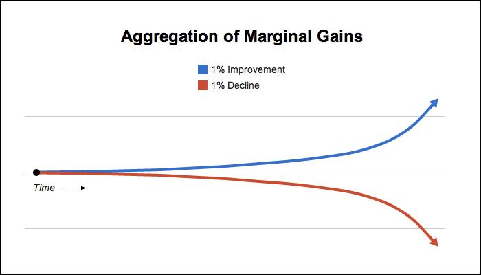 marginal-gains