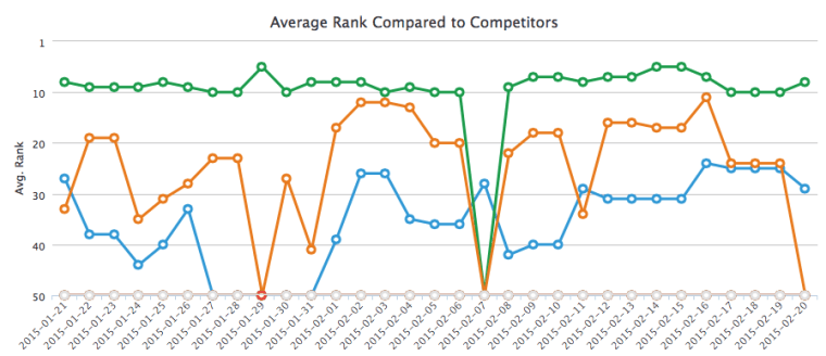 track competitor content ranking