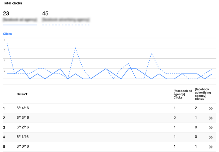 Search Console   Search Analytics   http   pamannmarketing.com
