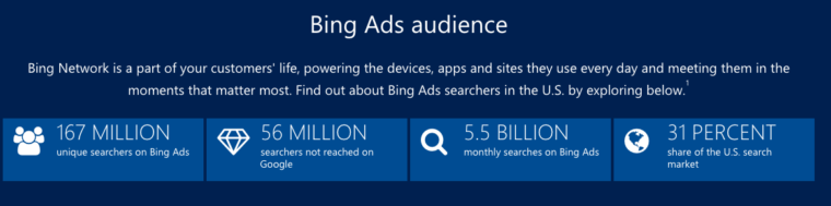 Bing Ad Network Audience