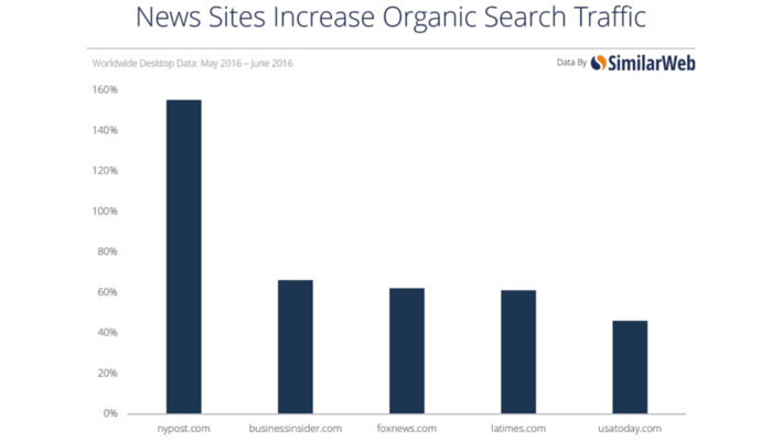 News Sites Benefitting From June's Google Quality Update [STUDY]
