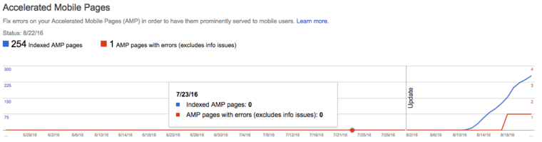 Indexed AMP Pages