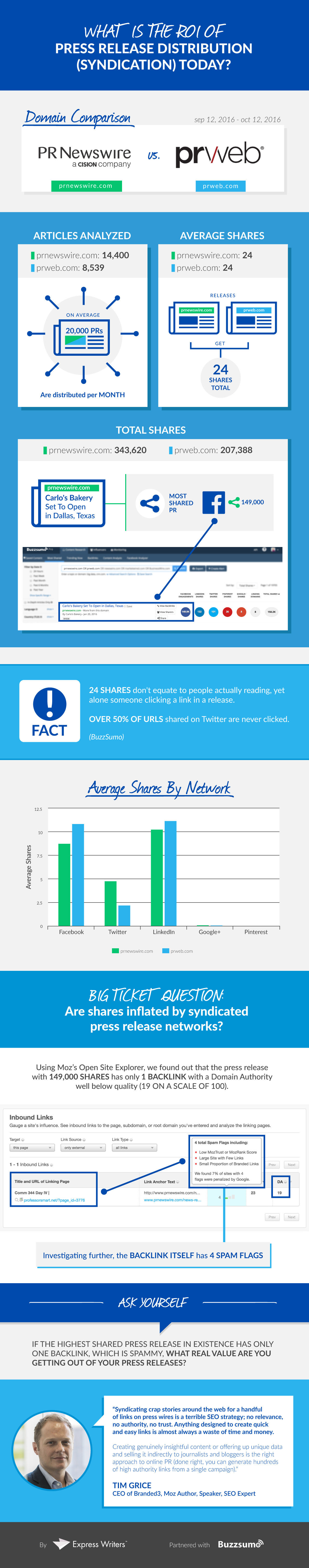 Online Press Release Distribution study