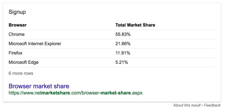 chrome browser share