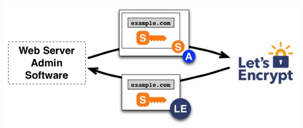 SSL Certificate, Let's Encrypt