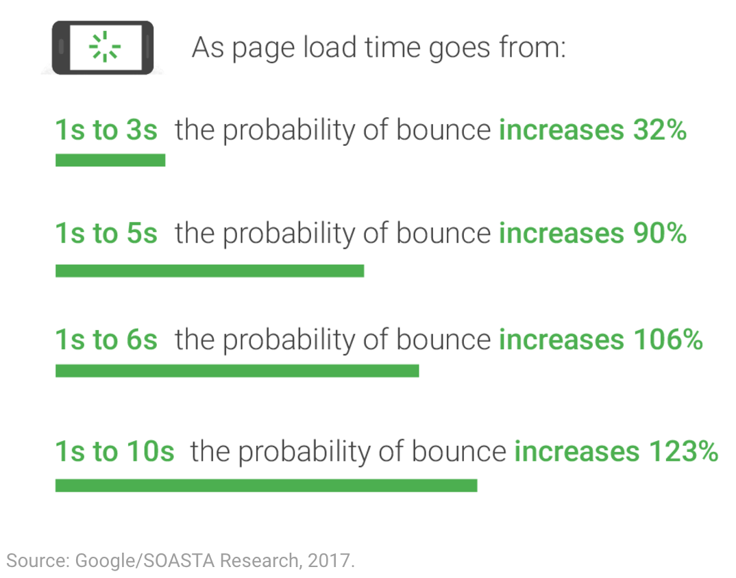Google: New Industry Benchmarks for Mobile Page Speed