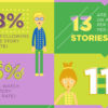 5 Interesting Snapchat Trends Brands Need to Know