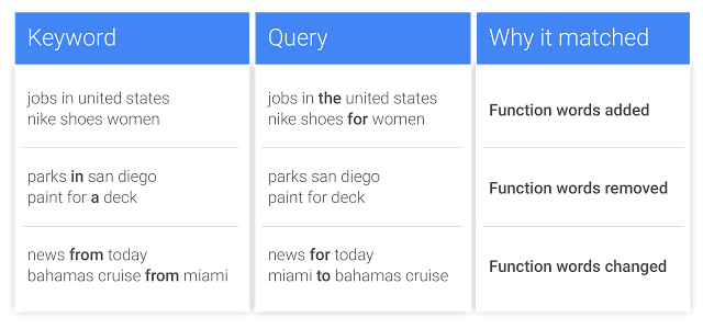 Google AdWords to Roll Out Rewording and Reordering for Exact Match Keywords