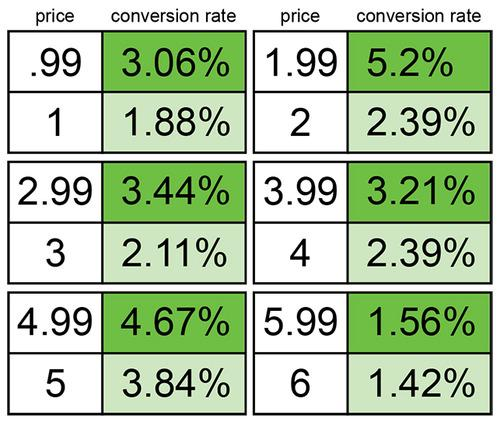 Gumroad pricing table with conversion rates