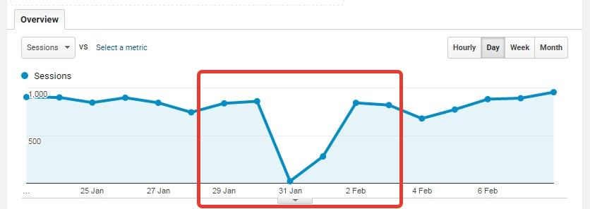Traffic SEO rankings drop in Google Analytics