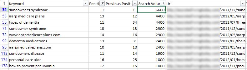 SEM Rush report output (screenshot)