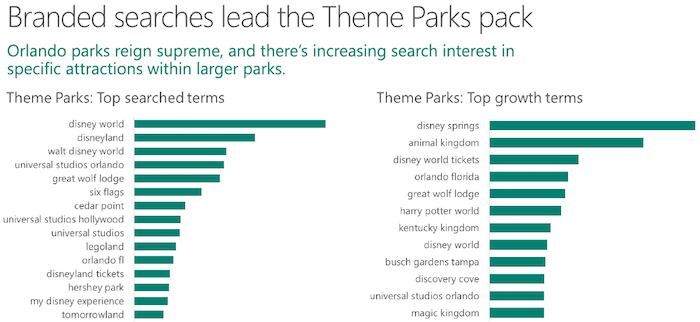 Theme park branded searches