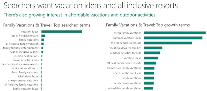 Vacation ideas top searches