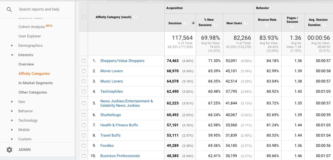 Affinity categories in Google Analytics