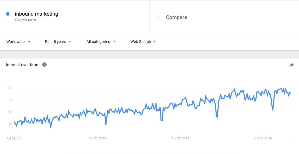 """Line graph of interest over time for search term """"inbound marketing"""""""
