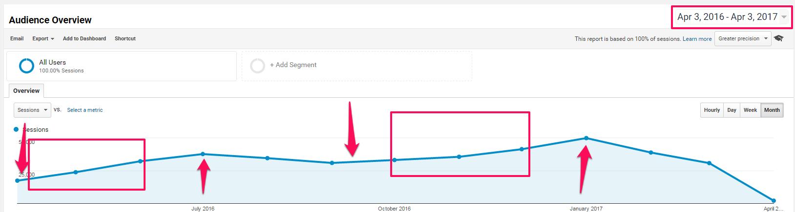 use google analytics to review seasonal seo strategy plan