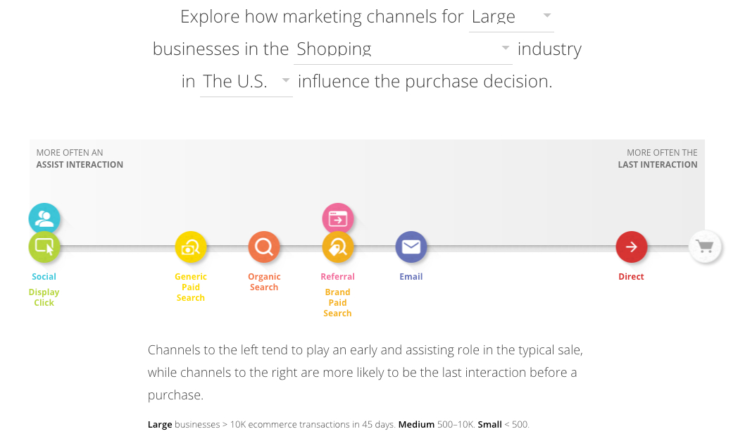 Google's Customer Journey to Online Purchase tool