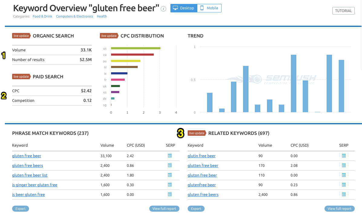 """Keyword overview for """"gluten free beer"""" showing organic search volume, paid search competition, CPC distribution, phrase match keywords, and related keywords"""