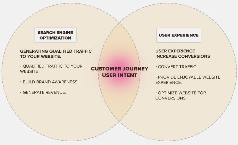SEO and UX working together