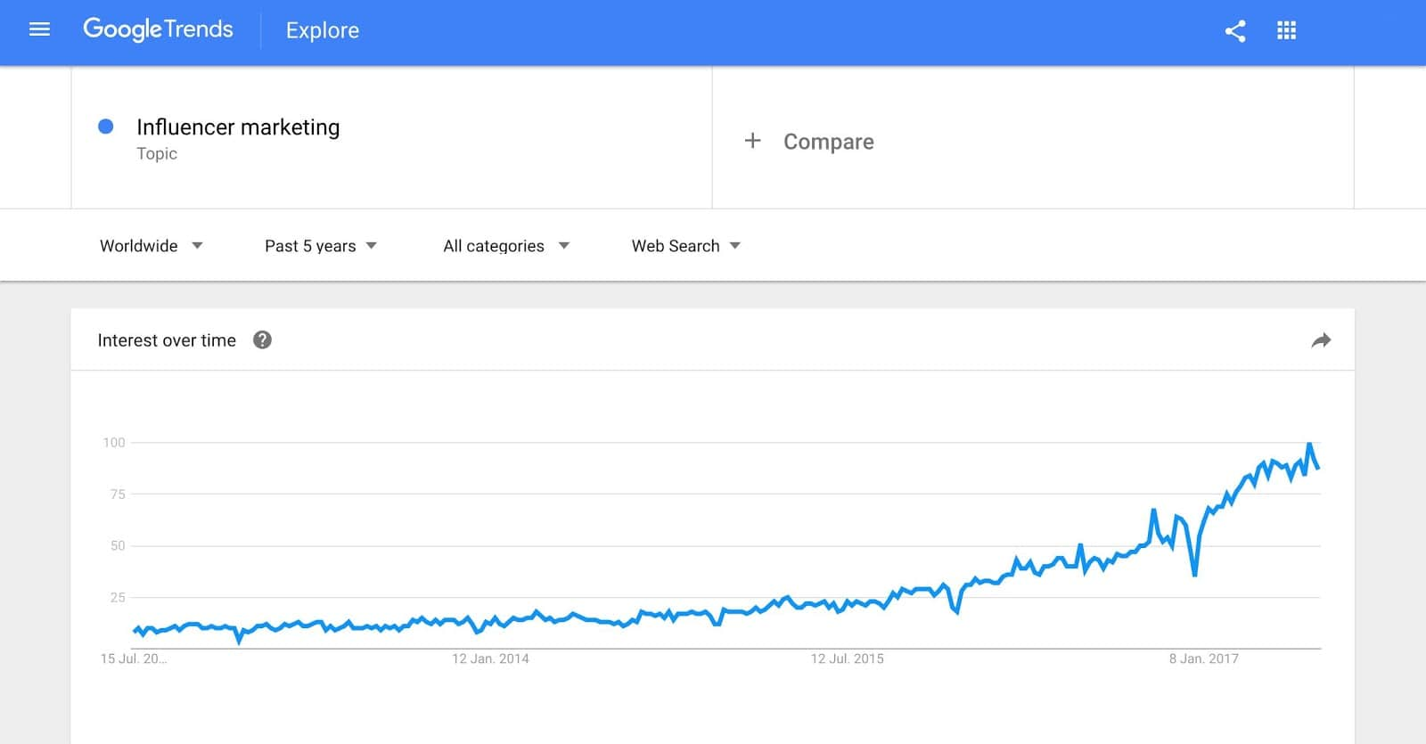 Google Trends Graph - Influencer Marketing SEO