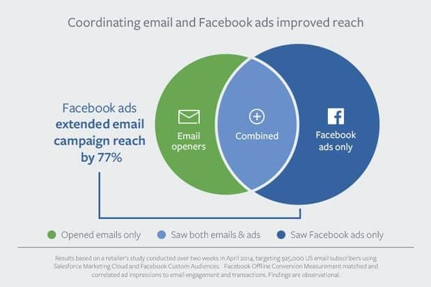 coordinating email and Facebook ads improve reach