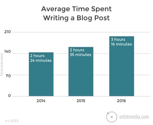 average time spent writing blog post
