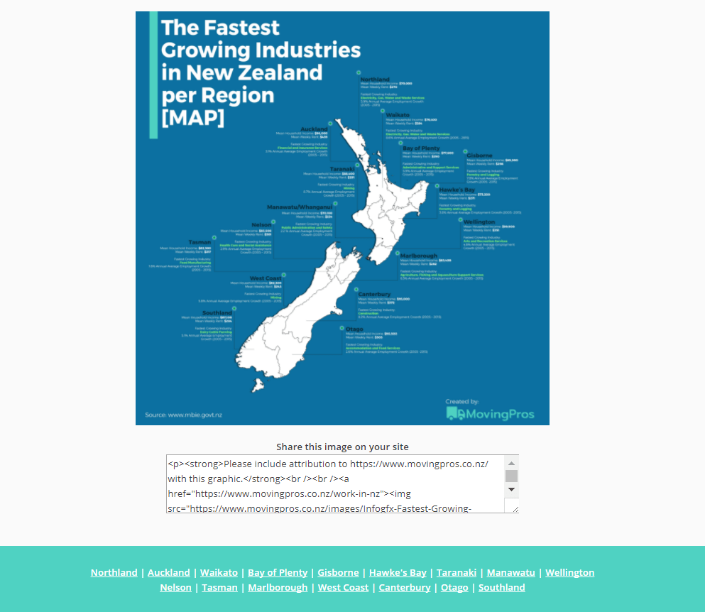 The Fastest Growing Industries in New Zealand per Region [MAP]