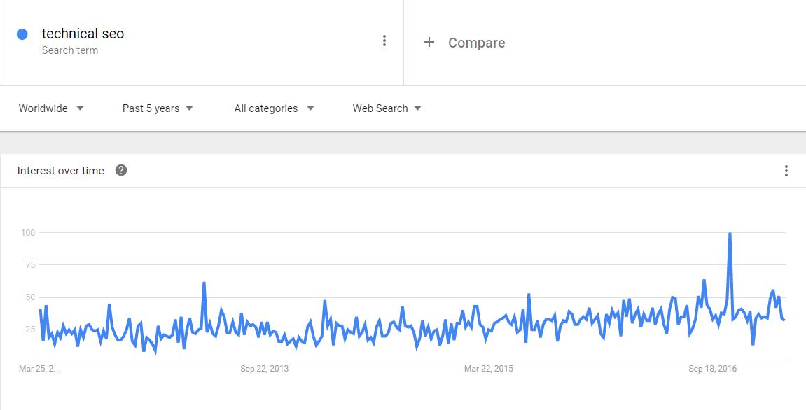 Google Trends 'Techncial SEO' Screenshot