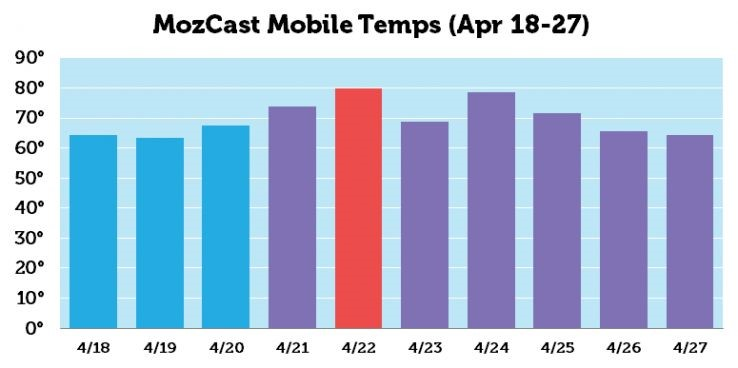 MozCast Mobile Temps