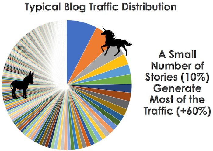 Blog Traffic Distribution