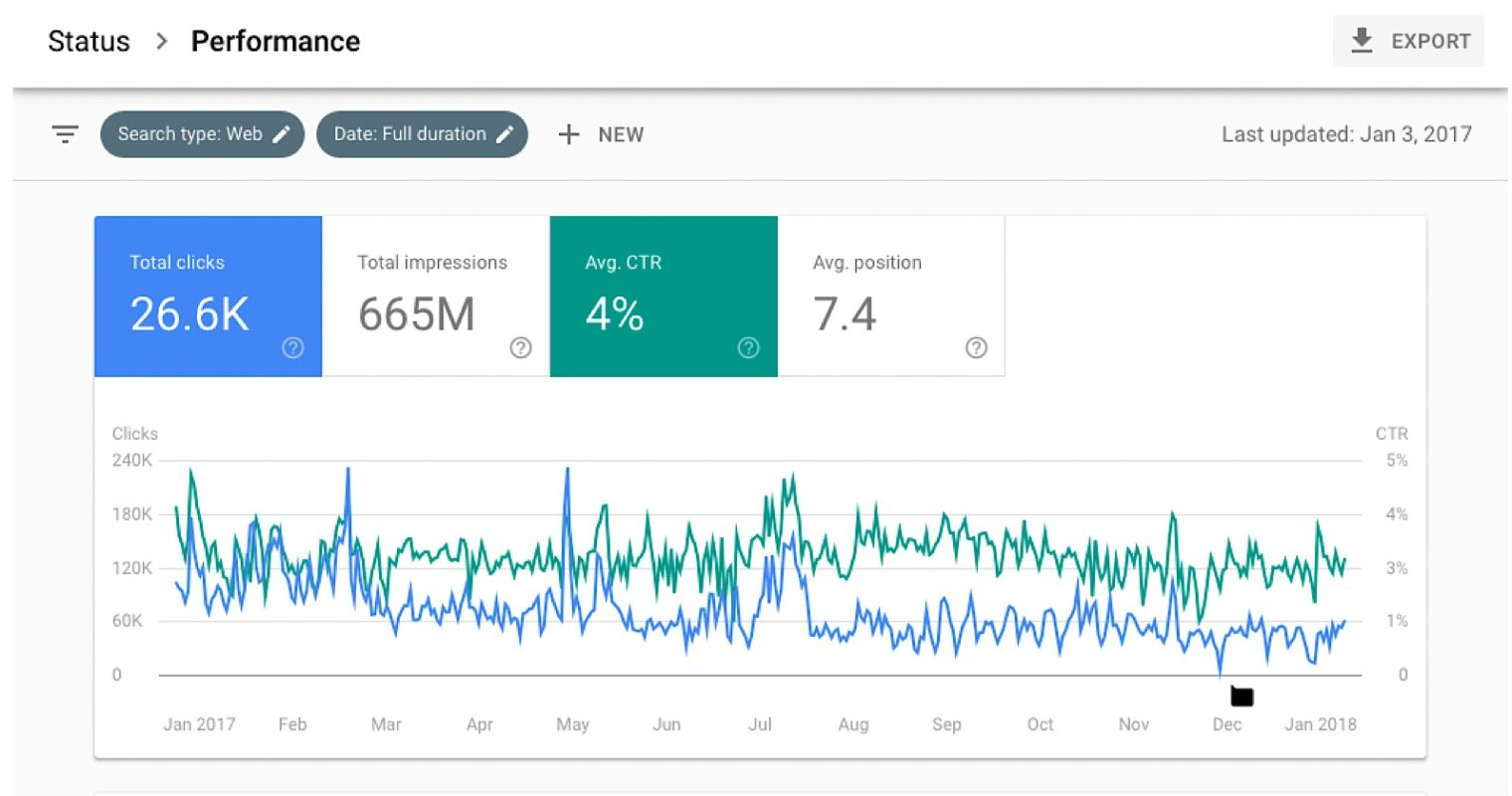 New Google Search Console Now Available: More Data, More Features