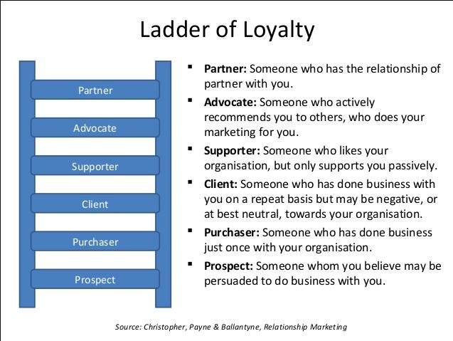 Ladder of Loyalty