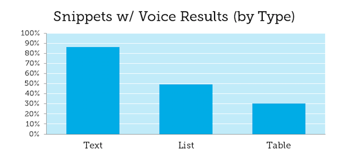 Snippets with voice results by type