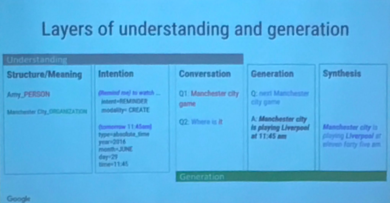 layers of understanding and generation